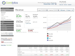 Corelytics Financial Dashboard